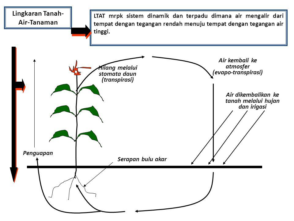 Lingkaran Tanah- Air-Tanaman LTAT mrpk sistem dinamik dan terpadu dimana air mengalir dari tempat dengan tegangan rendah menuju tempat dengan tegangan air tinggi.