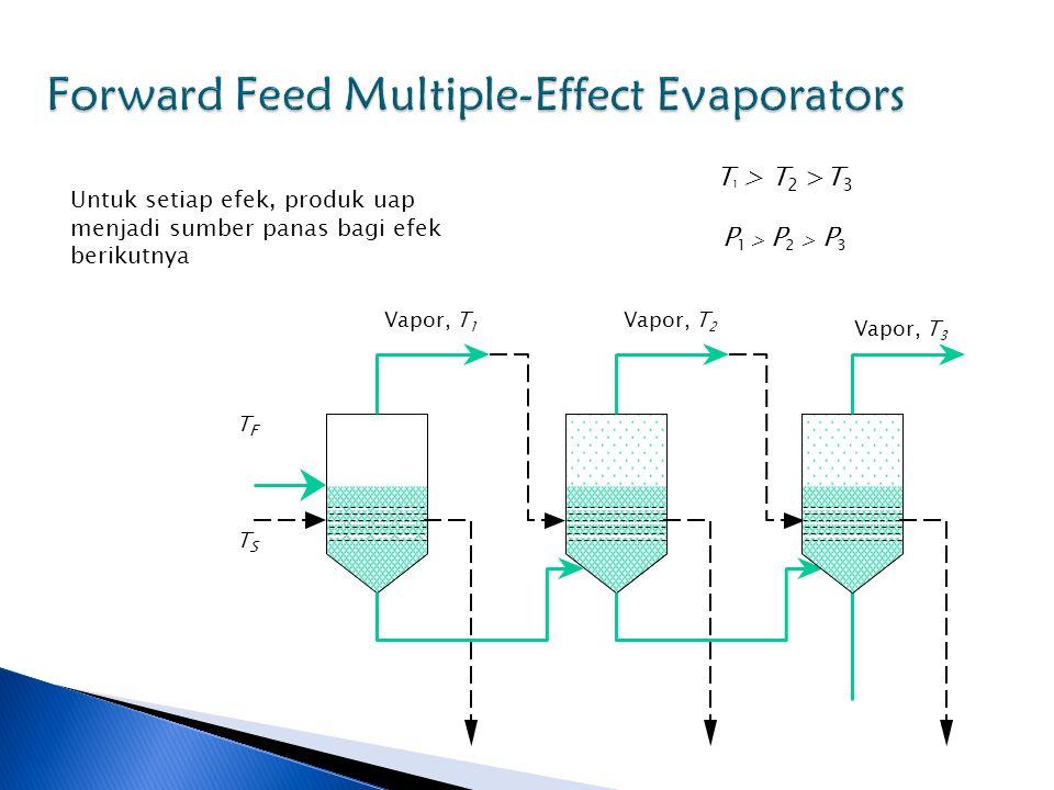 Untuk setiap efek, produk uap menjadi sumber panas bagi efek berikutnya T 1 > T 2 >T 3 TFTF P 1 > P 2 > P 3 TSTS Vapor, T 1 Vapor, T 3 Vapor, T 2
