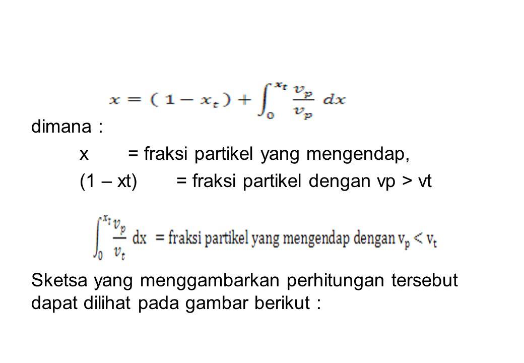 dimana : x = fraksi partikel yang mengendap, (1 – xt)= fraksi partikel dengan vp > vt Sketsa yang menggambarkan perhitungan tersebut dapat dilihat pad