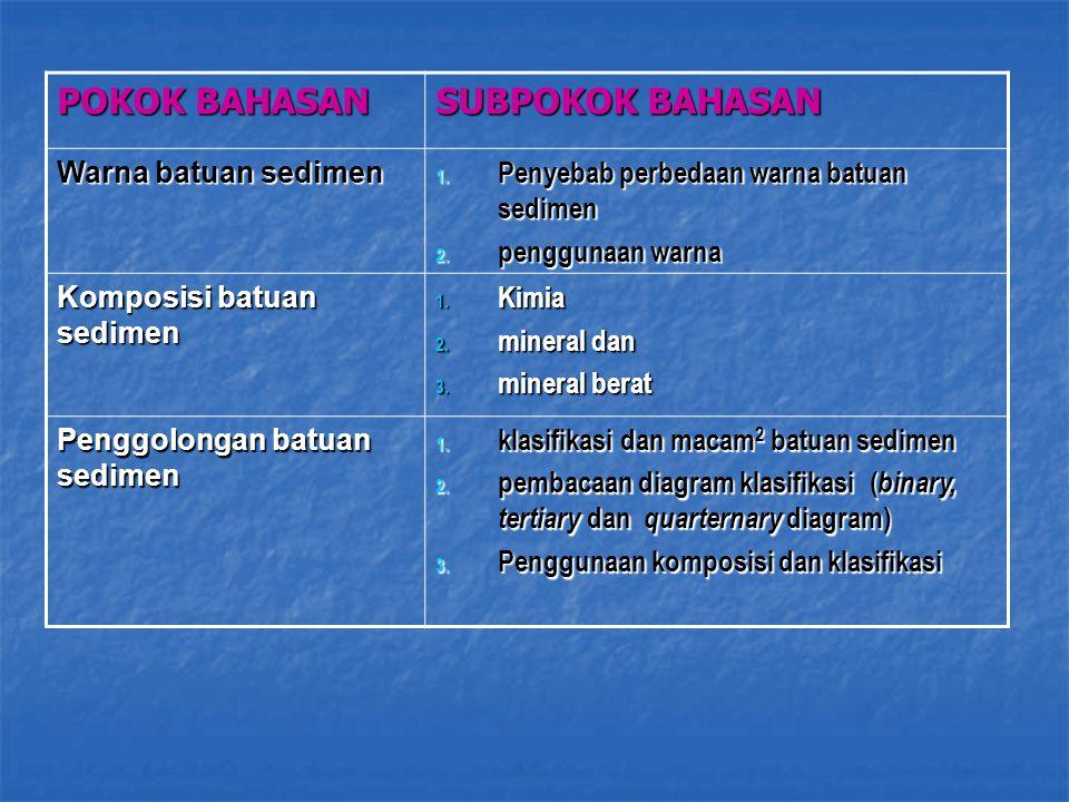 POKOK BAHASAN SUBPOKOK BAHASAN Warna batuan sedimen 1. Penyebab perbedaan warna batuan sedimen 2. penggunaan warna Komposisi batuan sedimen 1. Kimia 2
