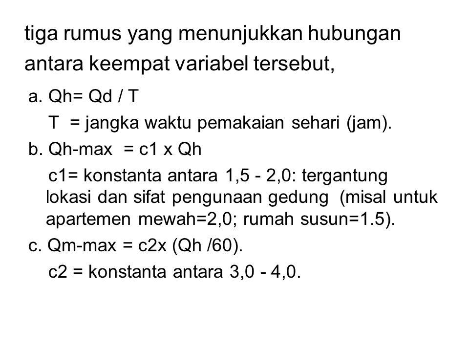 tiga rumus yang menunjukkan hubungan antara keempat variabel tersebut, a. Qh= Qd / T T = jangka waktu pemakaian sehari (jam). b. Qh-max = c1 x Qh c1=