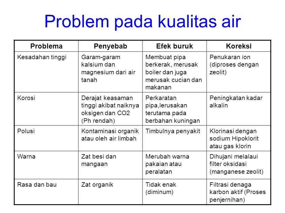 Problem pada kualitas air ProblemaPenyebabEfek burukKoreksi Kesadahan tinggiGaram-garam kalsium dan magnesium dari air tanah Membuat pipa berkerak, me