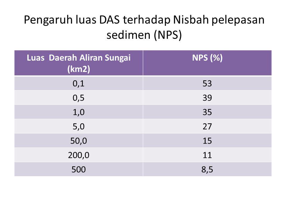 Pengaruh luas DAS terhadap Nisbah pelepasan sedimen (NPS) Luas Daerah Aliran Sungai (km2) NPS (%) 0,153 0,539 1,035 5,027 50,015 200,011 5008,5