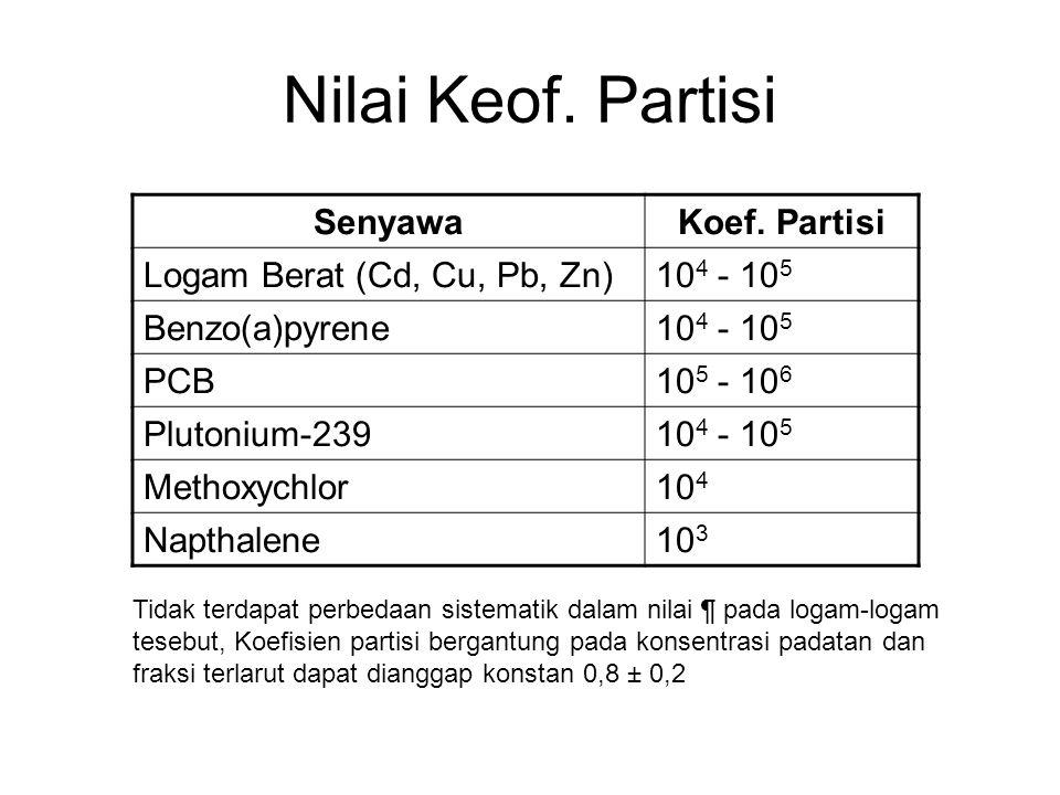 Nilai Keof. Partisi SenyawaKoef. Partisi Logam Berat (Cd, Cu, Pb, Zn)10 4 - 10 5 Benzo(a)pyrene10 4 - 10 5 PCB10 5 - 10 6 Plutonium-23910 4 - 10 5 Met