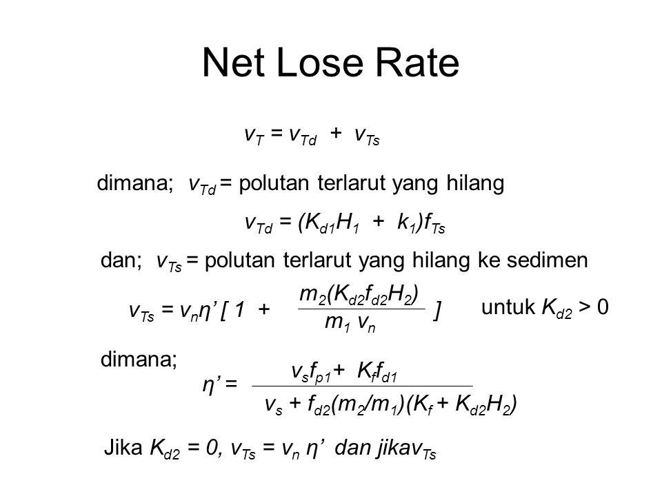 Net Lose Rate v T = v Td + v Ts v Td = (K d1 H 1 + k 1 )f Ts dimana; v Td = polutan terlarut yang hilang dan; v Ts = polutan terlarut yang hilang ke s