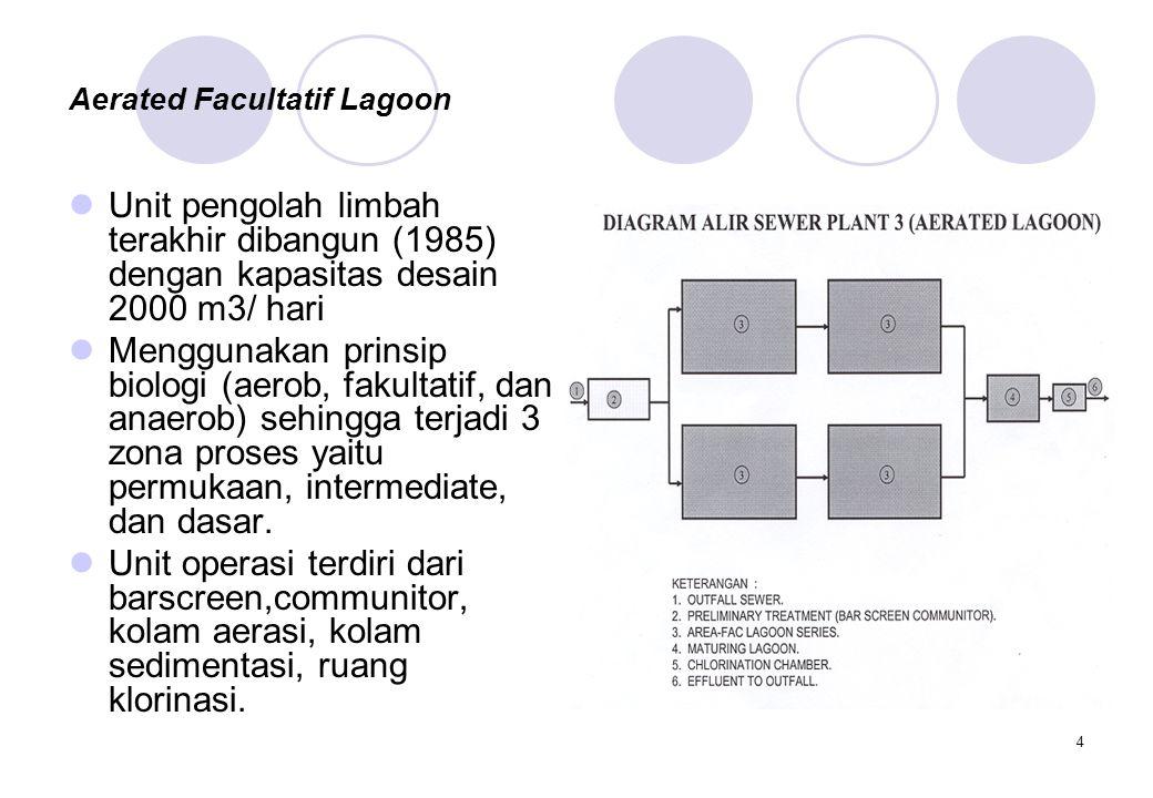4 Aerated Facultatif Lagoon Unit pengolah limbah terakhir dibangun (1985) dengan kapasitas desain 2000 m3/ hari Menggunakan prinsip biologi (aerob, fa