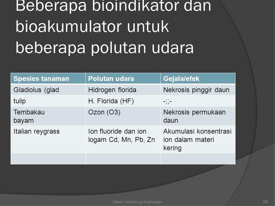 Beberapa bioindikator dan bioakumulator untuk beberapa polutan udara Spesies tanamanPolutan udaraGejala/efek Gladiolus (gladHidrogen floridaNekrosis pinggir daun tulipH.