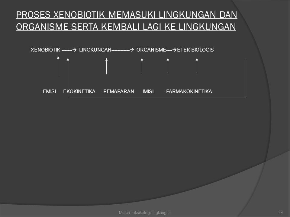 PROSES XENOBIOTIK MEMASUKI LINGKUNGAN DAN ORGANISME SERTA KEMBALI LAGI KE LINGKUNGAN XENOBIOTIK -------  LINGKUNGAN------------  ORGANISME----  EFEK BIOLOGIS EMISI EKOKINETIKA PEMAPARAN IMISI FARMAKOKINETIKA 29Materi toksikologi lingkungan