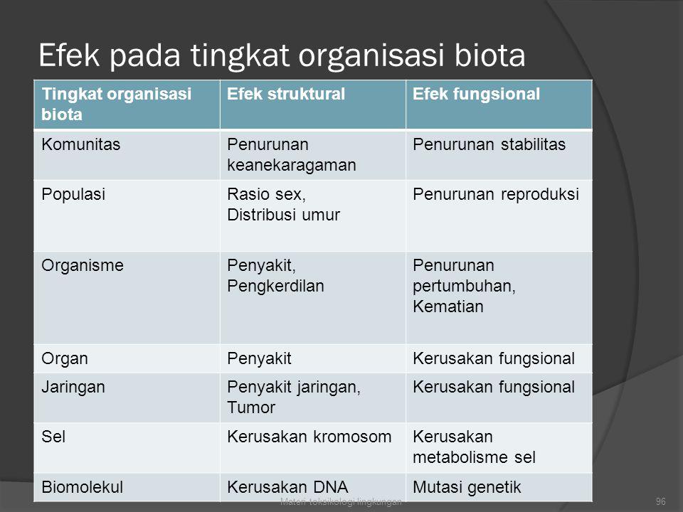 Efek pada tingkat organisasi biota Tingkat organisasi biota Efek strukturalEfek fungsional KomunitasPenurunan keanekaragaman Penurunan stabilitas PopulasiRasio sex, Distribusi umur Penurunan reproduksi OrganismePenyakit, Pengkerdilan Penurunan pertumbuhan, Kematian OrganPenyakitKerusakan fungsional JaringanPenyakit jaringan, Tumor Kerusakan fungsional SelKerusakan kromosomKerusakan metabolisme sel BiomolekulKerusakan DNAMutasi genetik 96Materi toksikologi lingkungan