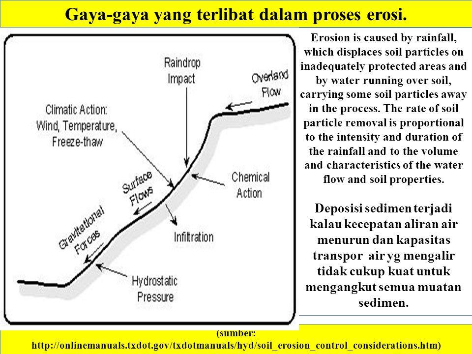 Gaya-gaya yang terlibat dalam proses erosi. (sumber: http://onlinemanuals.txdot.gov/txdotmanuals/hyd/soil_erosion_control_considerations.htm) Erosion