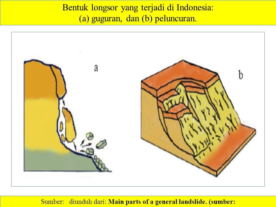 Bentuk longsor yang terjadi di Indonesia: (a) guguran, dan (b) peluncuran. Sumber: diunduh dari: Main parts of a general landslide. (sumber: http://ww