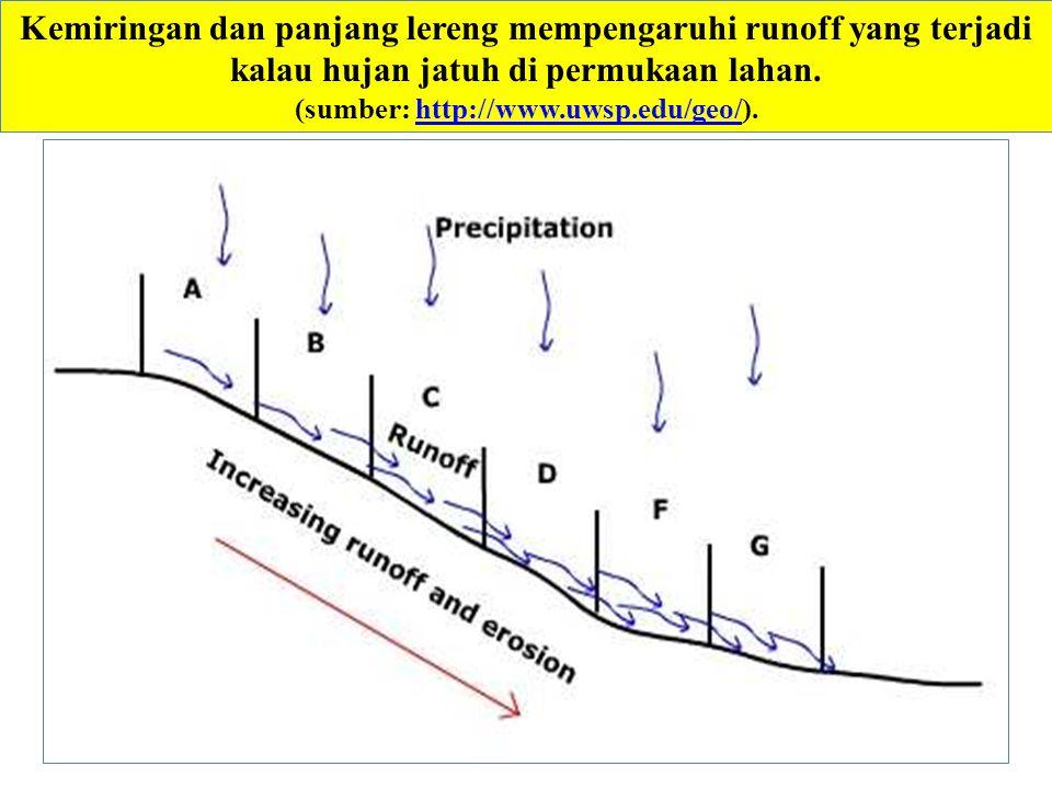 Kemiringan dan panjang lereng mempengaruhi runoff yang terjadi kalau hujan jatuh di permukaan lahan. (sumber: http://www.uwsp.edu/geo/).http://www.uws