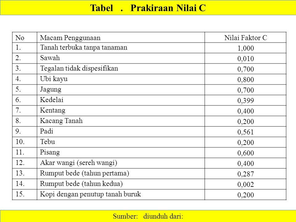 Sumber: diunduh dari: Tabel. Prakiraan Nilai C NoMacam PenggunaanNilai Faktor C 1.Tanah terbuka tanpa tanaman 1,000 2.Sawah 0,010 3.Tegalan tidak disp