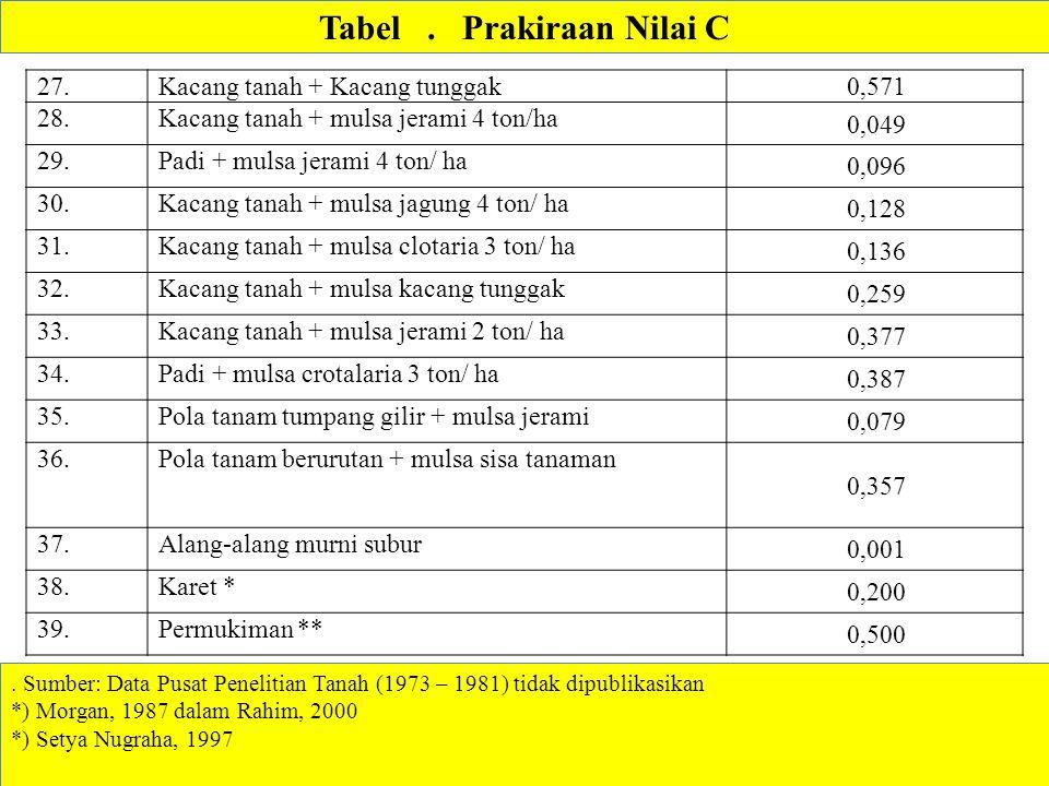 . Sumber: Data Pusat Penelitian Tanah (1973 – 1981) tidak dipublikasikan *) Morgan, 1987 dalam Rahim, 2000 *) Setya Nugraha, 1997 27.Kacang tanah + Ka