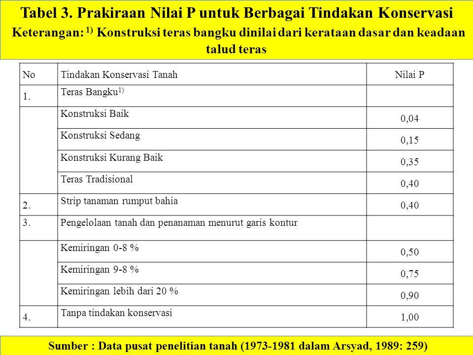Sumber : Data pusat penelitian tanah (1973-1981 dalam Arsyad, 1989: 259) Tabel 3. Prakiraan Nilai P untuk Berbagai Tindakan Konservasi Keterangan: 1)