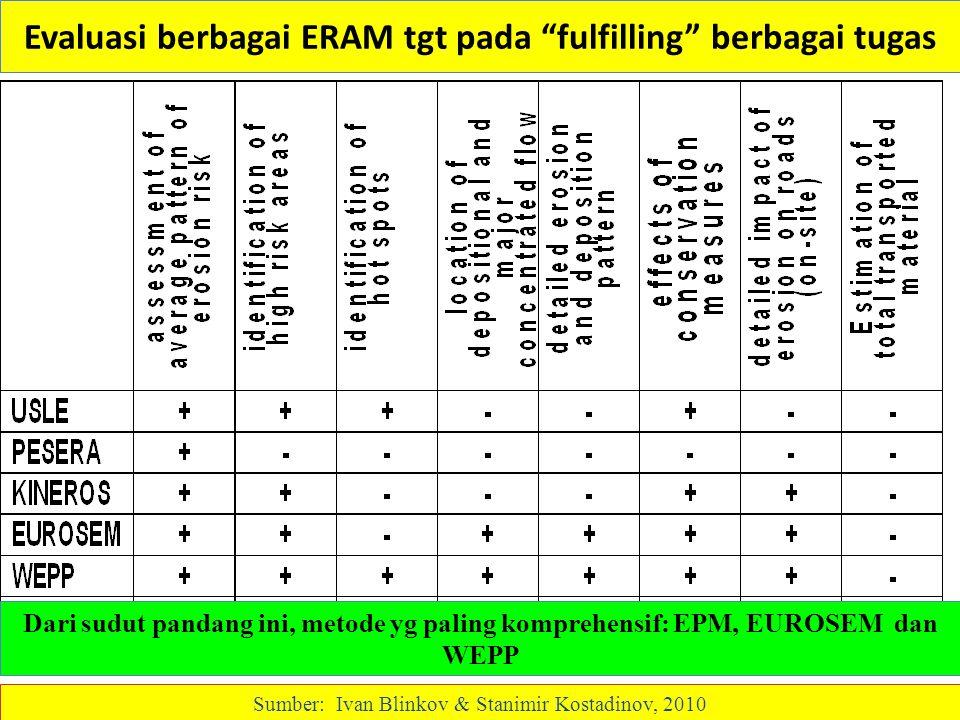 """Evaluasi berbagai ERAM tgt pada """"fulfilling"""" berbagai tugas Dari sudut pandang ini, metode yg paling komprehensif: EPM, EUROSEM dan WEPP Sumber: Ivan"""