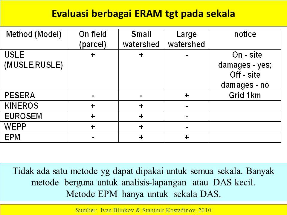 Evaluasi berbagai ERAM tgt pada sekala Tidak ada satu metode yg dapat dipakai untuk semua sekala. Banyak metode berguna untuk analisis-lapangan atau D