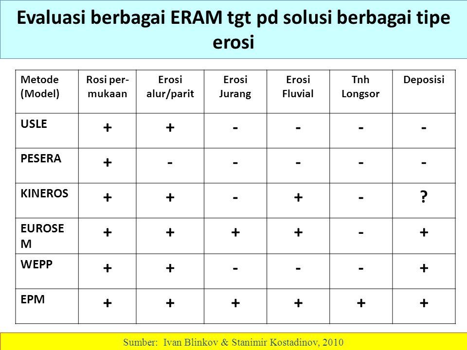Evaluasi berbagai ERAM tgt pd solusi berbagai tipe erosi Sumber: Ivan Blinkov & Stanimir Kostadinov, 2010 Metode (Model) Rosi per- mukaan Erosi alur/p