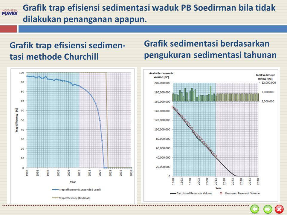 Grafik trap efisiensi sedimentasi waduk PB Soedirman bila tidak dilakukan penanganan apapun. Grafik trap efisiensi sedimen- tasi methode Churchill Gra
