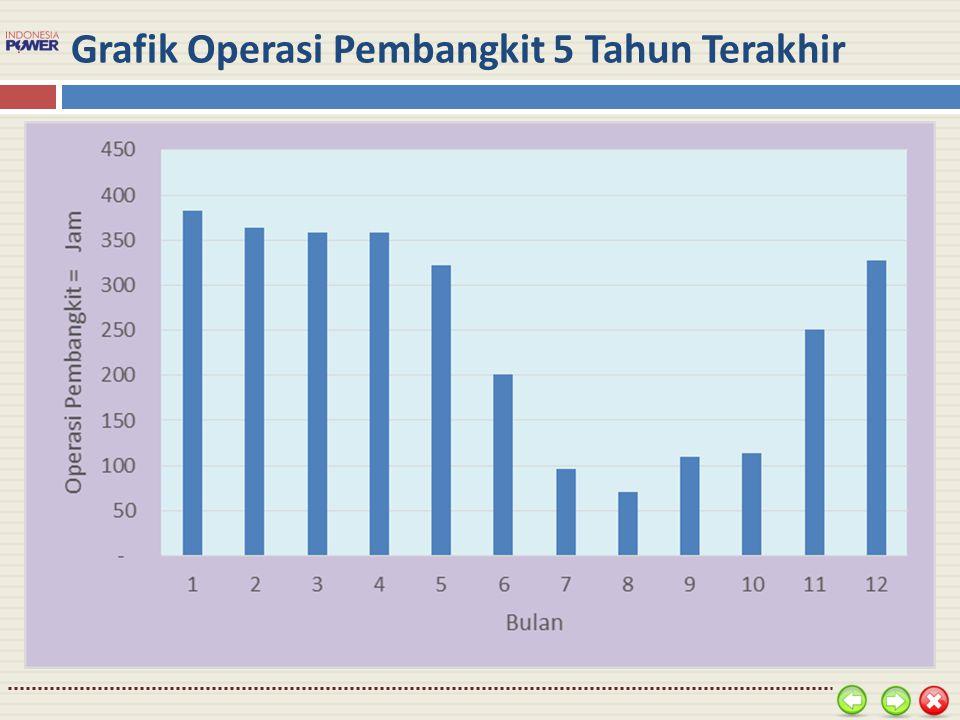 Grafik Operasi Pembangkit 5 Tahun Terakhir