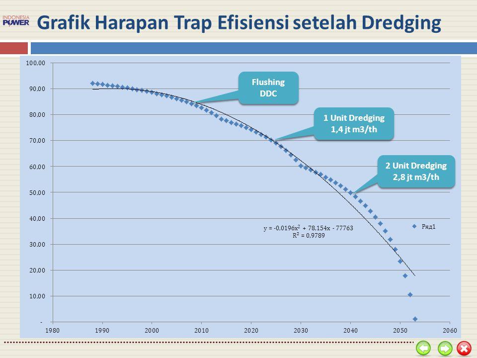 Grafik Harapan Trap Efisiensi setelah Dredging Flushing DDC 1 Unit Dredging 1,4 jt m3/th 2 Unit Dredging 2,8 jt m3/th