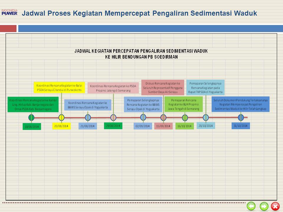 Jadwal Proses Kegiatan Mempercepat Pengaliran Sedimentasi Waduk