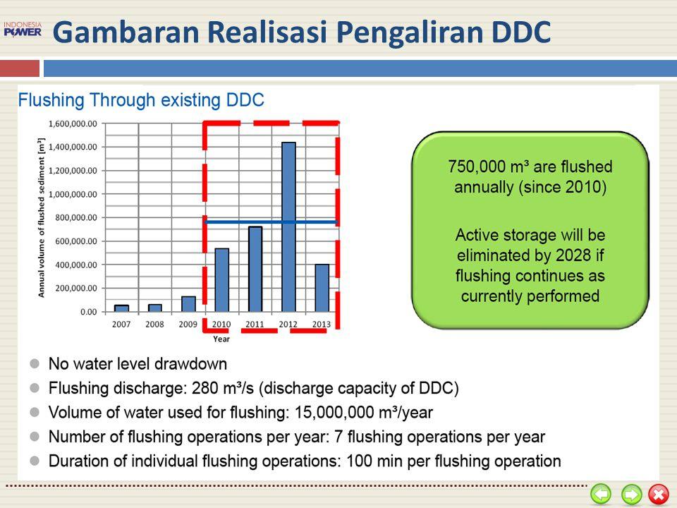 Gambaran Realisasi Pengaliran DDC