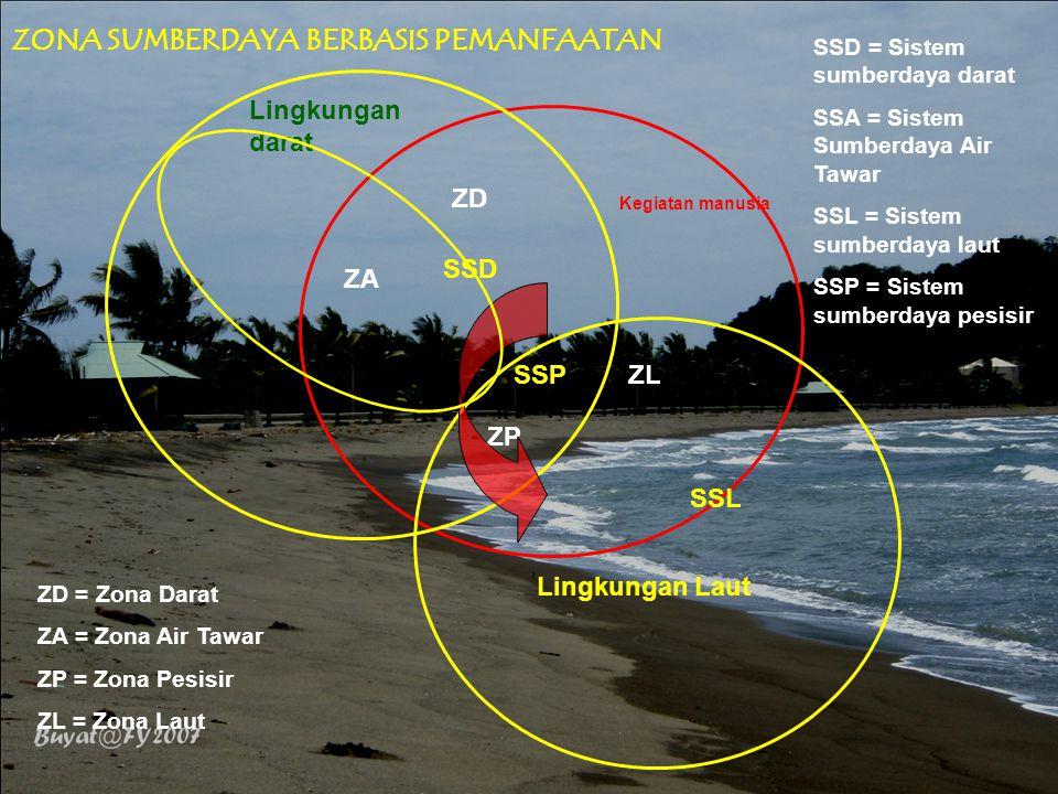 Lingkungan darat Kegiatan manusia Lingkungan Laut ZP ZD ZLSSP SSD SSL ZD = Zona Darat ZA = Zona Air Tawar ZP = Zona Pesisir ZL = Zona Laut SSD = Sistem sumberdaya darat SSA = Sistem Sumberdaya Air Tawar SSL = Sistem sumberdaya laut SSP = Sistem sumberdaya pesisir ZONA SUMBERDAYA BERBASIS PEMANFAATAN ZL ZA