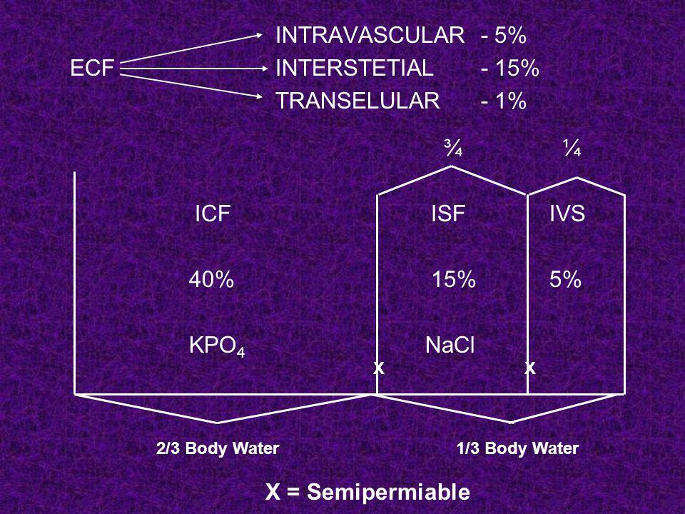 B.Saline deficit Kekurangan cairan dg Na – H2O berimbang Terjadi pada : kehilangan cairan melalui GI tract, Ileus peritonitis.