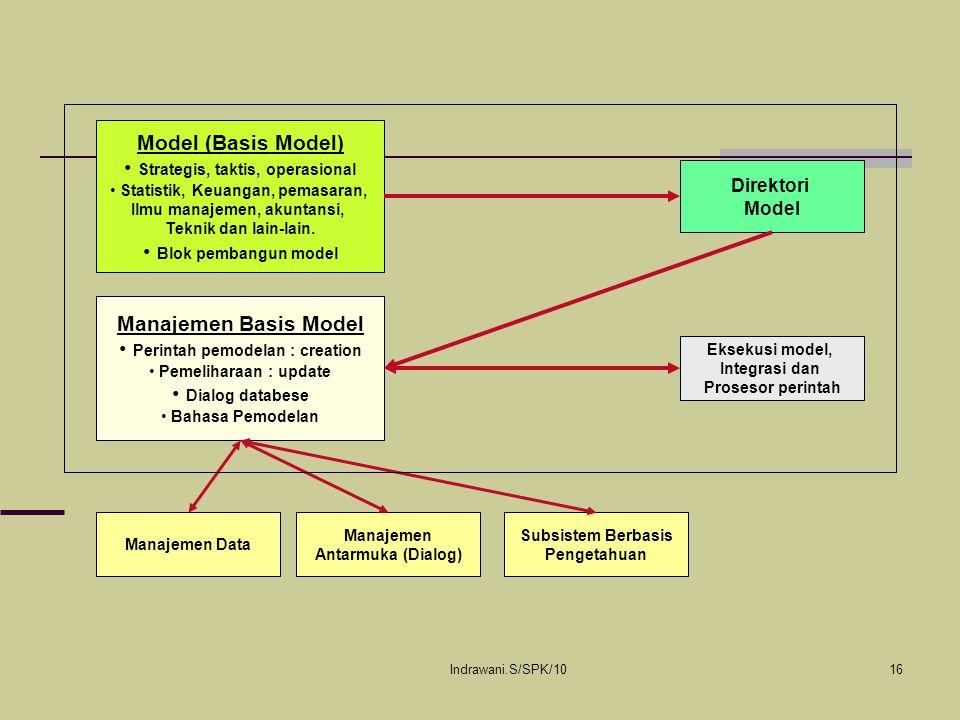 Indrawani.S/SPK/1016 Model (Basis Model) Strategis, taktis, operasional Statistik, Keuangan, pemasaran, Ilmu manajemen, akuntansi, Teknik dan lain-lai