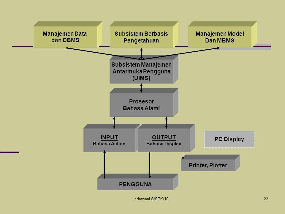 Indrawani.S/SPK/1022 Manajemen Data dan DBMS Subsistem Berbasis Pengetahuan Manajemen Model Dan MBMS Subsistem Manajemen Antarmuka Pengguna (UIMS) Pro