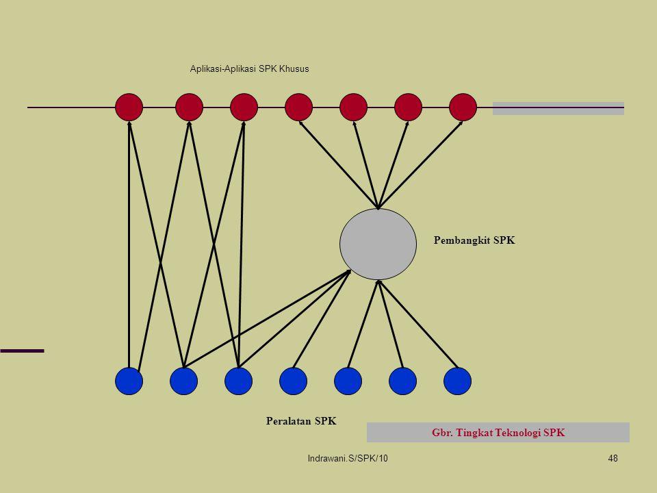 Indrawani.S/SPK/1048 Aplikasi-Aplikasi SPK Khusus Pembangkit SPK Peralatan SPK Gbr. Tingkat Teknologi SPK