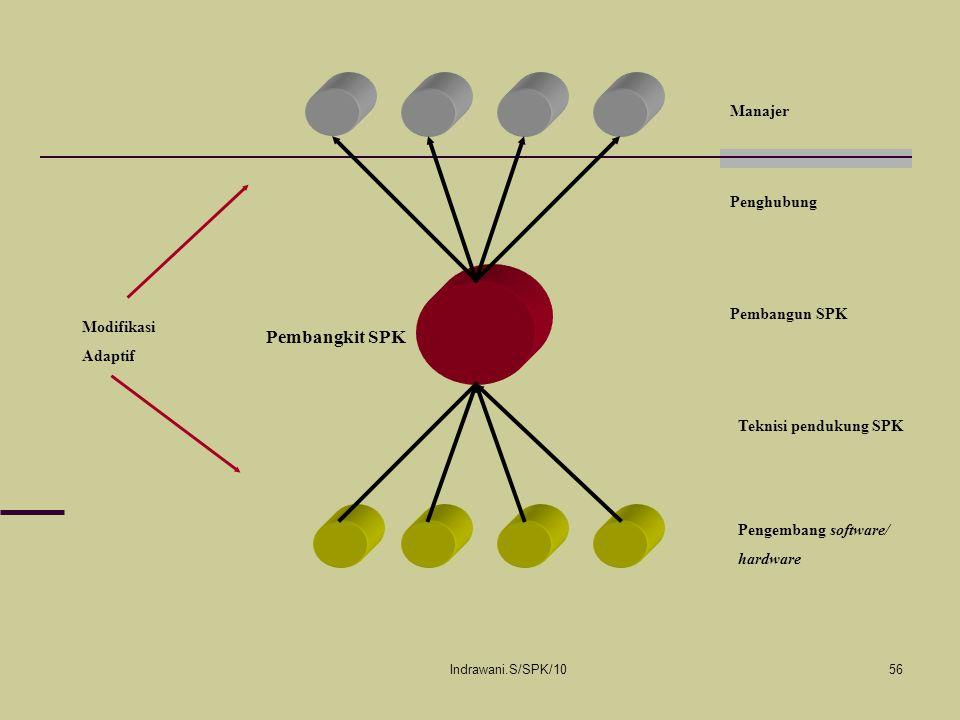 Indrawani.S/SPK/1056 Manajer Penghubung Pembangun SPK Teknisi pendukung SPK Pengembang software/ hardware Pembangkit SPK Modifikasi Adaptif
