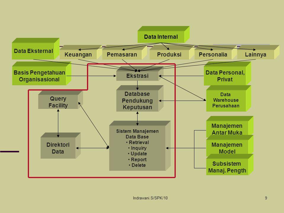 Indrawani.S/SPK/1030 USER (PENGGUNA) User atau pengguna adalah orang yang ber- hadapan dengan masalah atau keputusan dimana SPK didesain untuk mendukungnya.