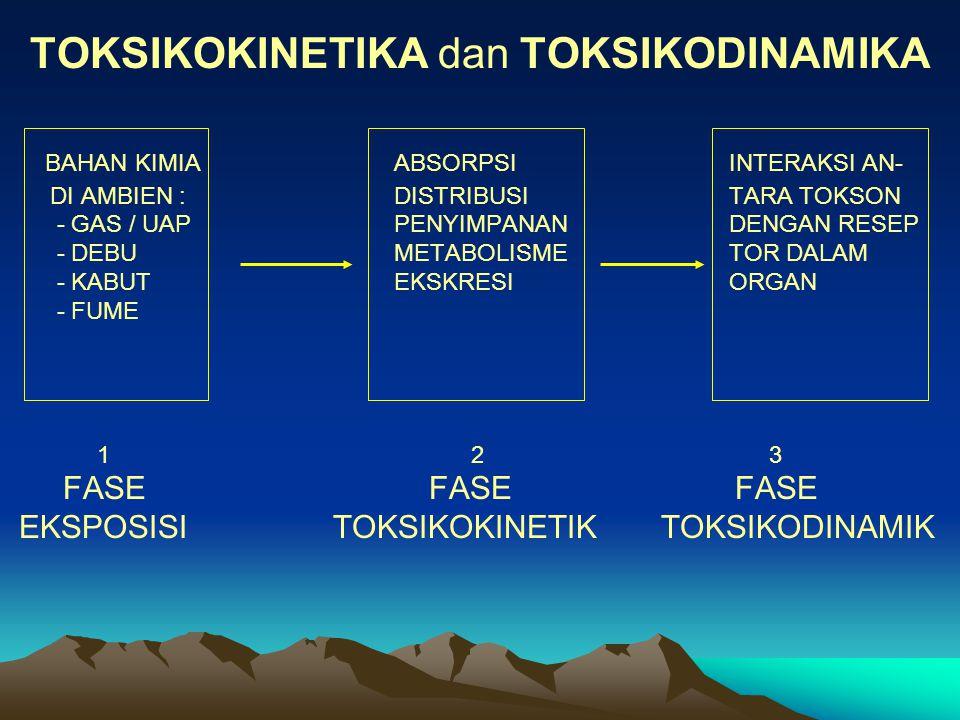 TOKSIKOKINETIKA dan TOKSIKODINAMIKA BAHAN KIMIAABSORPSI INTERAKSI AN- DI AMBIEN :DISTRIBUSI TARA TOKSON - GAS / UAPPENYIMPANAN DENGAN RESEP - DEBU METABOLISME TOR DALAM - KABUTEKSKRESI ORGAN - FUME 1 2 3 FASE FASE FASE EKSPOSISI TOKSIKOKINETIK TOKSIKODINAMIK