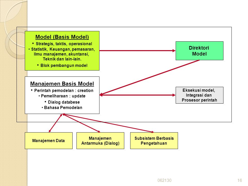06213016 Model (Basis Model) Strategis, taktis, operasional Statistik, Keuangan, pemasaran, Ilmu manajemen, akuntansi, Teknik dan lain-lain. Blok pemb