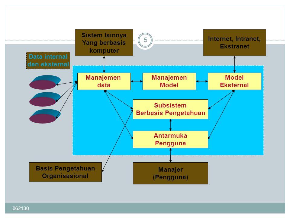 062130 5 Manajemen data Manajemen Model Eksternal Subsistem Berbasis Pengetahuan Antarmuka Pengguna Sistem lainnya Yang berbasis komputer Internet, In
