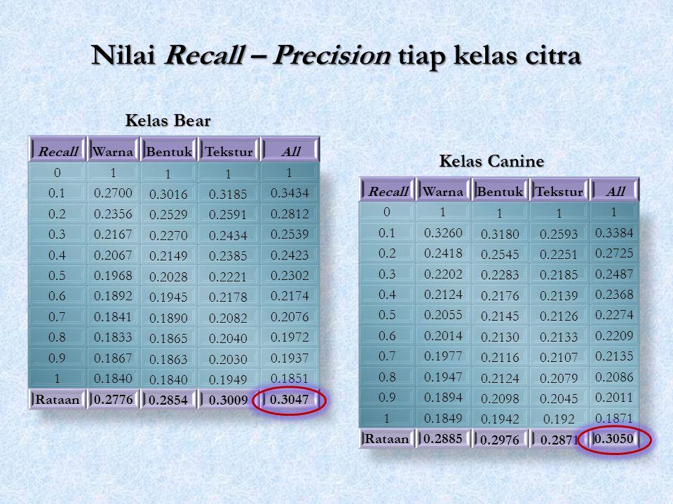 Nilai Recall – Precision tiap kelas citra Kelas Canine Kelas Bear