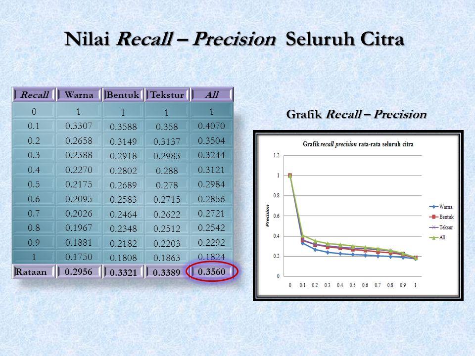 Grafik Recall – Precision Nilai Recall – Precision Seluruh Citra