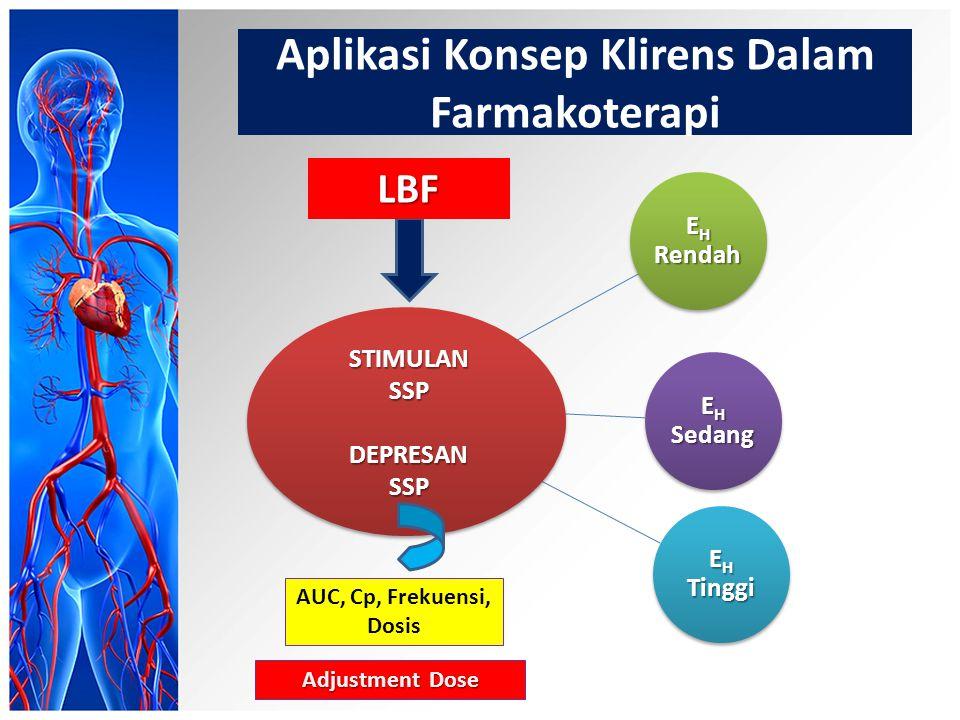 Aplikasi Konsep Klirens Dalam Farmakoterapi EH Rendah EH Sedang EH Tinggi STIMULAN SSP DEPRESAN SSP LBF Adjustment Dose AUC, Cp, Frekuensi, Dosis