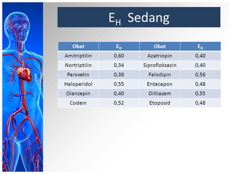 E H Sedang ObatEHEH EHEH Amitriptilin0,60Azatriopin0,40 Nortriptilin0,34Siprofloksazin0,40 Paroxetin0,38Felodipin0,56 Haloperidol0,55Entacapon0,48 Olanzepin0,40Diltiazem0,55 Codein0,52Etoposid0,48