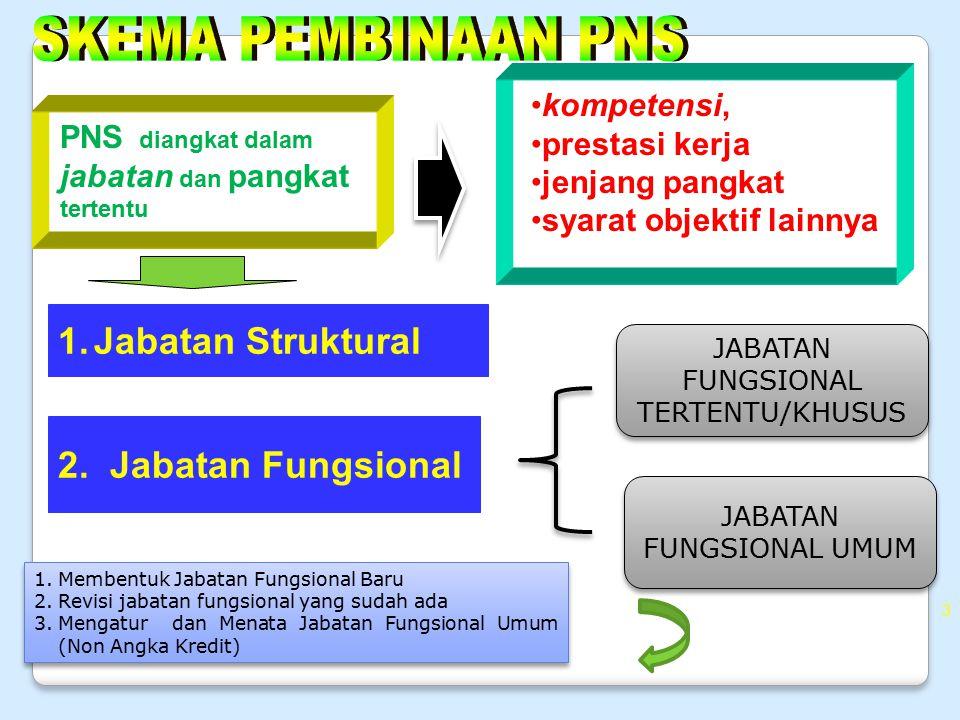 kompetensi, prestasi kerja jenjang pangkat syarat objektif lainnya 3 PNS diangkat dalam jabatan dan pangkat tertentu 1.Jabatan Struktural 2. Jabatan F