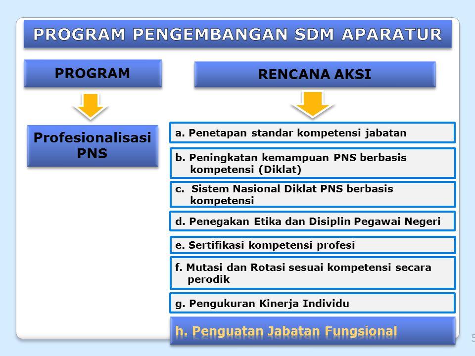 PROGRAM RENCANA AKSI Profesionalisasi PNS a. Penetapan standar kompetensi jabatan b. Peningkatan kemampuan PNS berbasis kompetensi (Diklat) c. Sistem