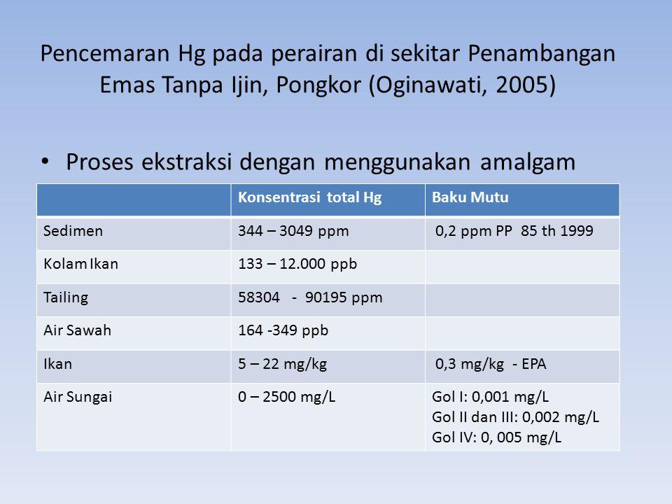 Pencemaran Hg pada perairan di sekitar Penambangan Emas Tanpa Ijin, Pongkor (Oginawati, 2005) Proses ekstraksi dengan menggunakan amalgam Konsentrasi total HgBaku Mutu Sedimen344 – 3049 ppm 0,2 ppm PP 85 th 1999 Kolam Ikan133 – 12.000 ppb Tailing58304 - 90195 ppm Air Sawah164 -349 ppb Ikan5 – 22 mg/kg 0,3 mg/kg - EPA Air Sungai0 – 2500 mg/LGol I: 0,001 mg/L Gol II dan III: 0,002 mg/L Gol IV: 0, 005 mg/L