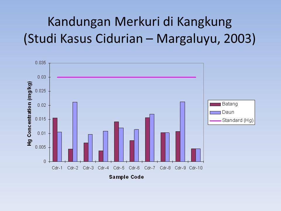 Kandungan Merkuri di Kangkung (Studi Kasus Cidurian – Margaluyu, 2003)