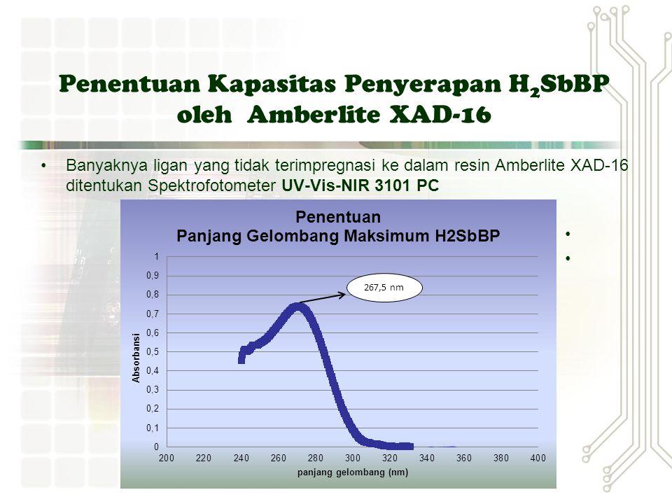 Penentuan Pelarut terabsorpsi dalam Resin Uji Swelling Resin Amberlyte XAD-16 dengan kloroform w 0 Resin = 0,0515 g direndam dalam 1,5 mL kloroform (p