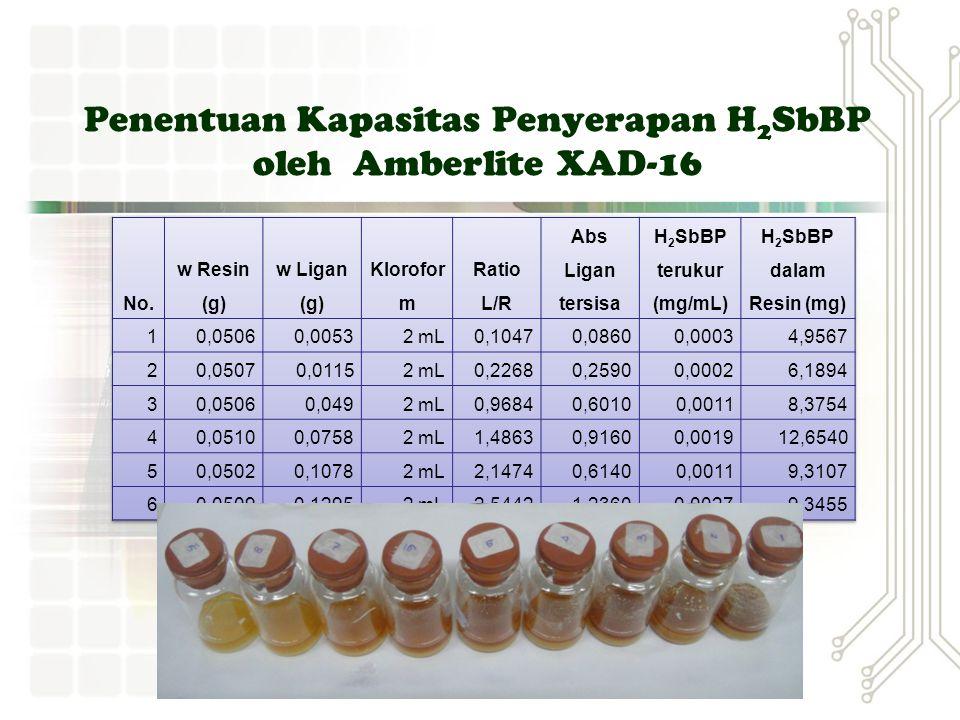 Penentuan Kapasitas Penyerapan H 2 SbBP oleh Amberlite XAD-16 Kurva Standar H 2 SbBP No. [H 2 SbBP] (mg/mL)Absorbansi 10,00000,167 20,00040,319 30,000