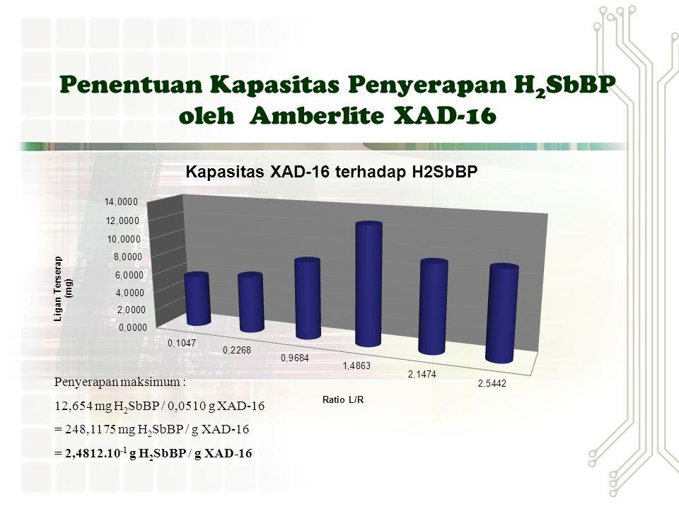 Penentuan Kapasitas Penyerapan H 2 SbBP oleh Amberlite XAD-16