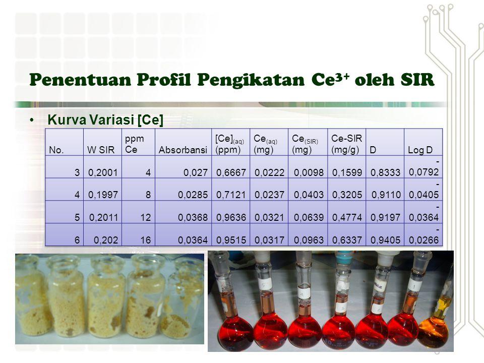 Penentuan Profil Pengikatan Ce 3+ oleh SIR Kurva Standard Kompleks Ce(III)-Alizarinnot.S