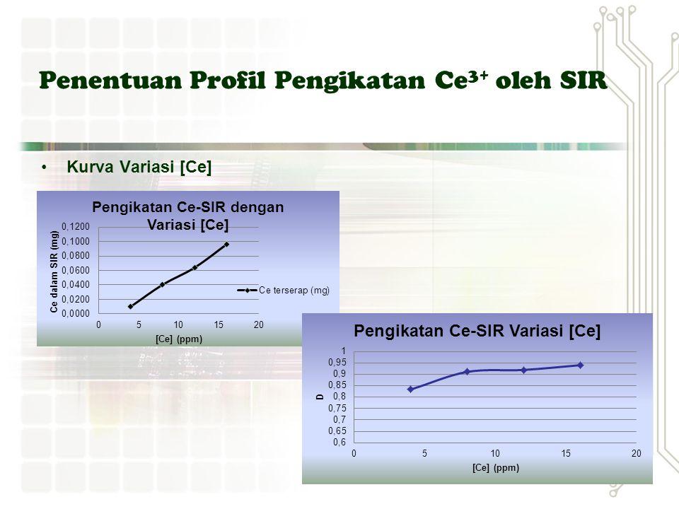 Kurva Variasi [Ce] Penentuan Profil Pengikatan Ce 3+ oleh SIR